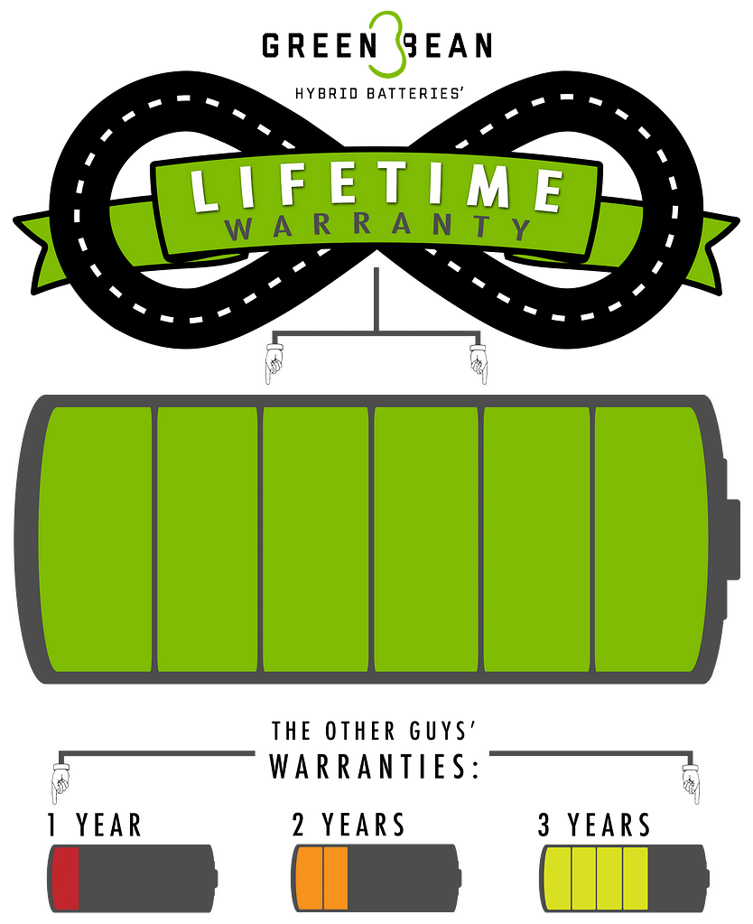 Green Bean Hybrid Battery Lifetime Warranty